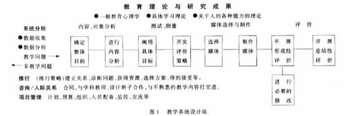 从教学设计到绩效技术(张祖忻)_1.png