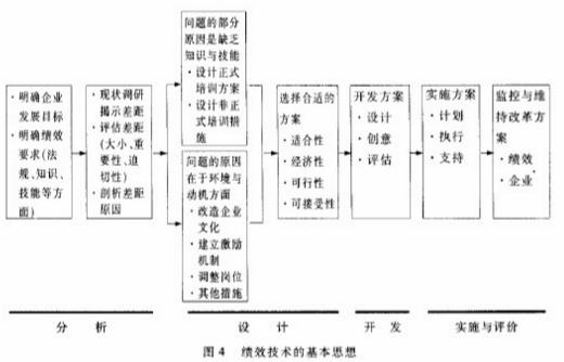从教学设计到绩效技术(张祖忻)_4.png