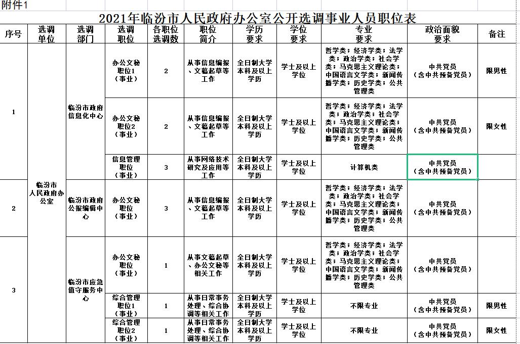 2021年临汾市人民政府办公室公开选调事业人员公告