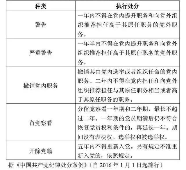 党政纪处分后工资待遇变化示意图表