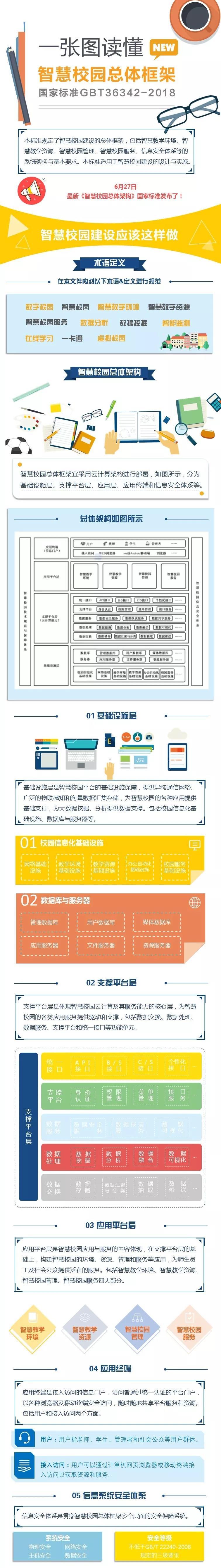 一张图读懂智慧校园总体框架,附智慧校园总体框架(GBT_36342-2018).pdf