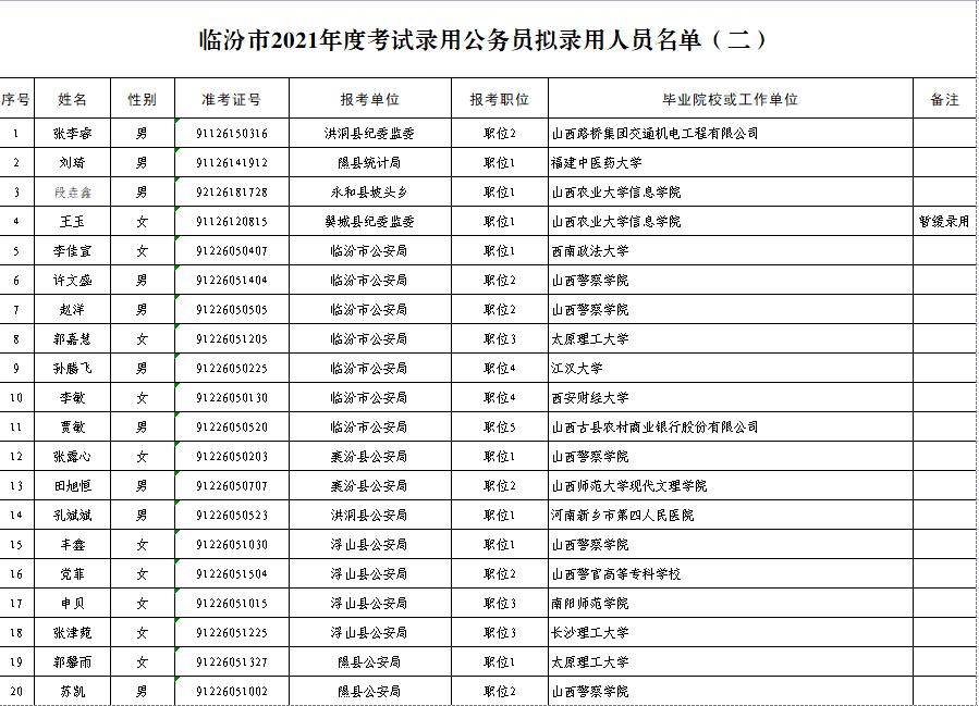 临汾市2021年度考试录用公务员拟录用人员公示(二)